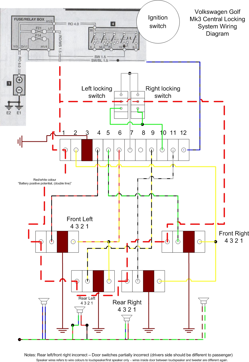 Central Locking System Operation And Diagnosis